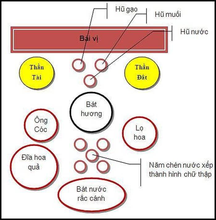 Cách bố trí bàn thờ thần tài thổ địa